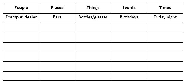 Alcohol Rehabilitation - External Triggers