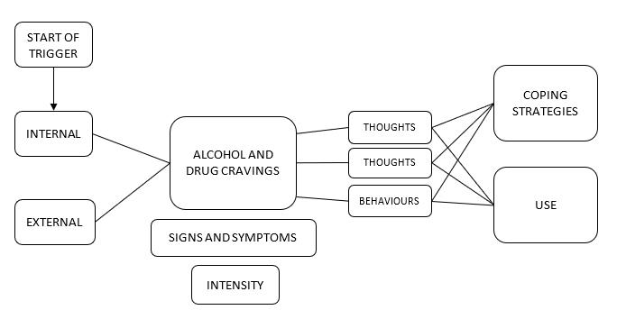 Alcohol Rehabilitation - Triggers