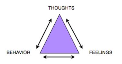 Alcohol Rehabilitation - Triggers and feelings triangle