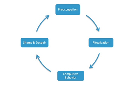 Rehab - Sex addiction cycle