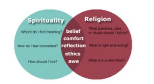 Rehab - spirituality-vs-religon-min